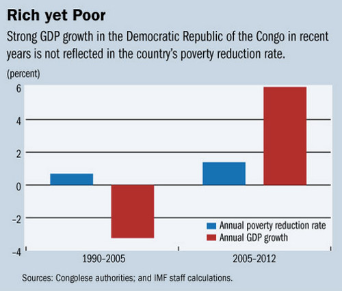 DR Congo Scores High on Growth, Lags in Poverty Reduction ... | 500 x 425 jpeg 37kB